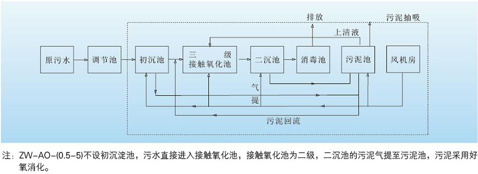ZW-OA型生活污水处理设备